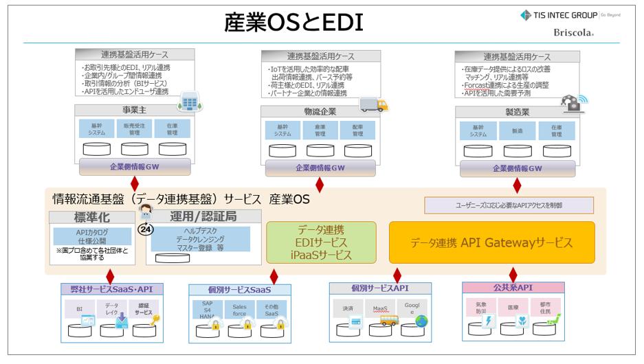 OS&EDI.png