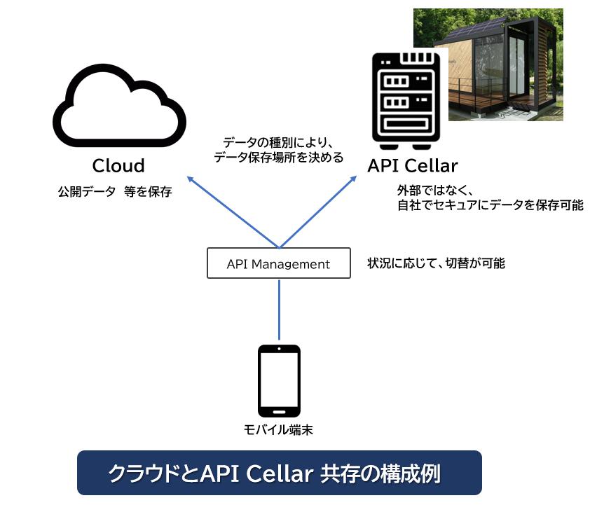 Cloud&API Cellar.png